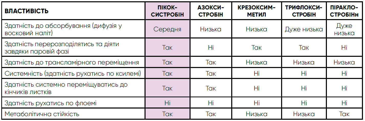 Сравнительные свойства стробилуринив