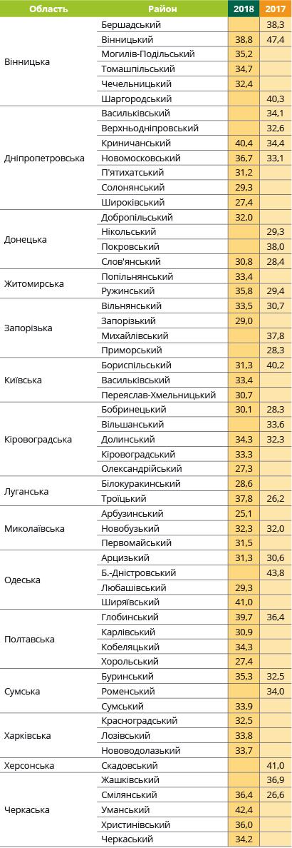 Урожайність соняшнику Андромеда Євраліс в Україні