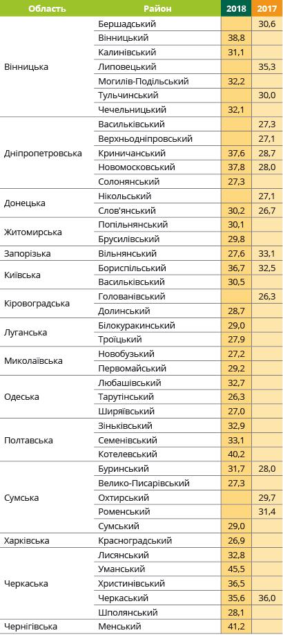 Урожайність соняшнику Аркадія Євраліс в Україні