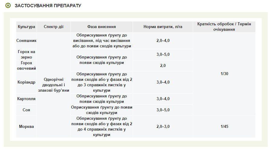 Гербицид Гезагард 500 FW к.с.  (5л.) Сингента